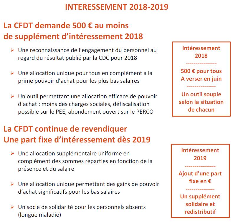 intéressement 2018 - 2019